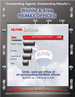 #1 Wichita RE/MAX Office
